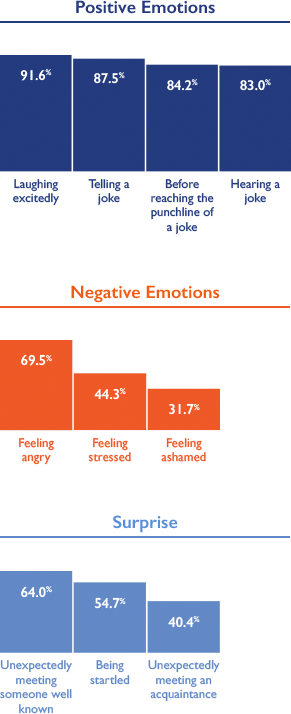 Emotions that trigger cataplexy attacks chart