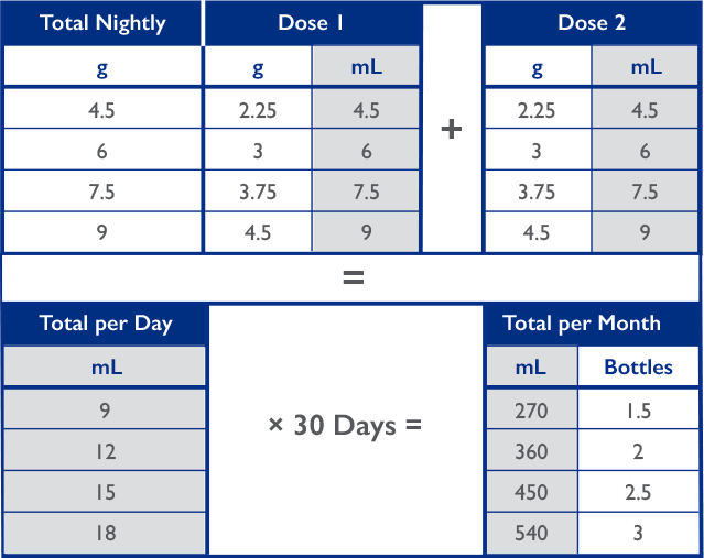 xyrem dosing conversion calculator chart