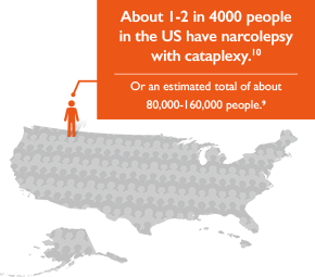 1-2 in 4000 people in the US have narcolepsy with cataplexy chart