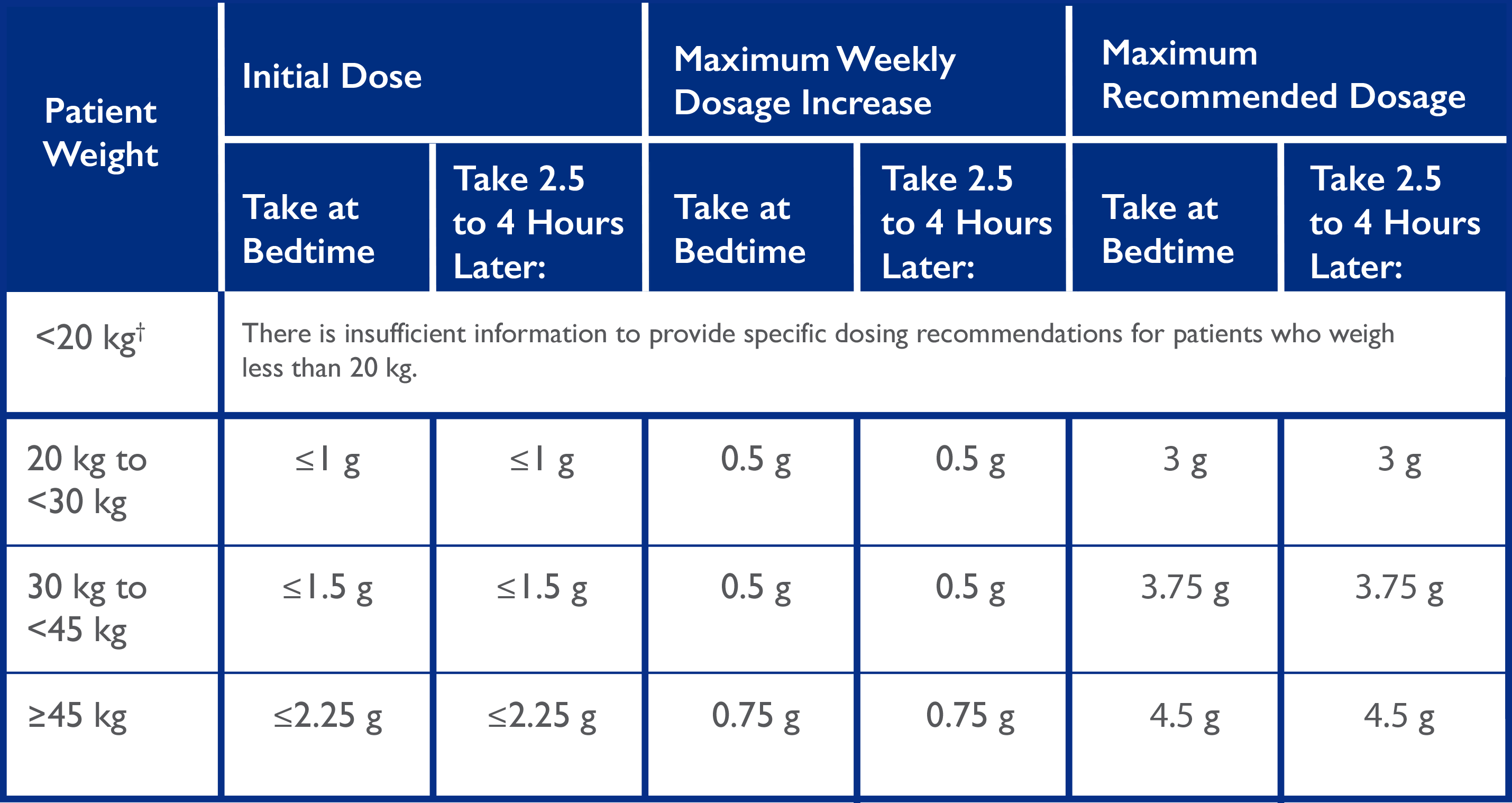 Xyrem pediatric dosing for patients ages 7 years and older chart
